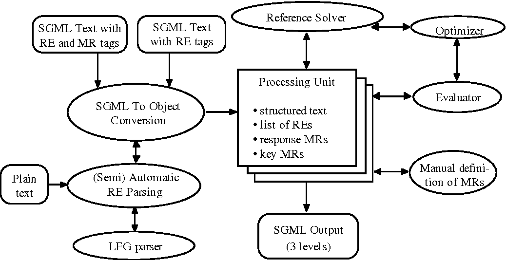 Figure 1 for Evaluation of Coreference Rules on Complex Narrative Texts