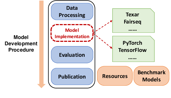 Figure 3 for CoTK: An Open-Source Toolkit for Fast Development and Fair Evaluation of Text Generation