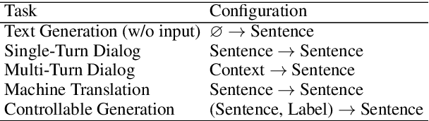 Figure 2 for CoTK: An Open-Source Toolkit for Fast Development and Fair Evaluation of Text Generation