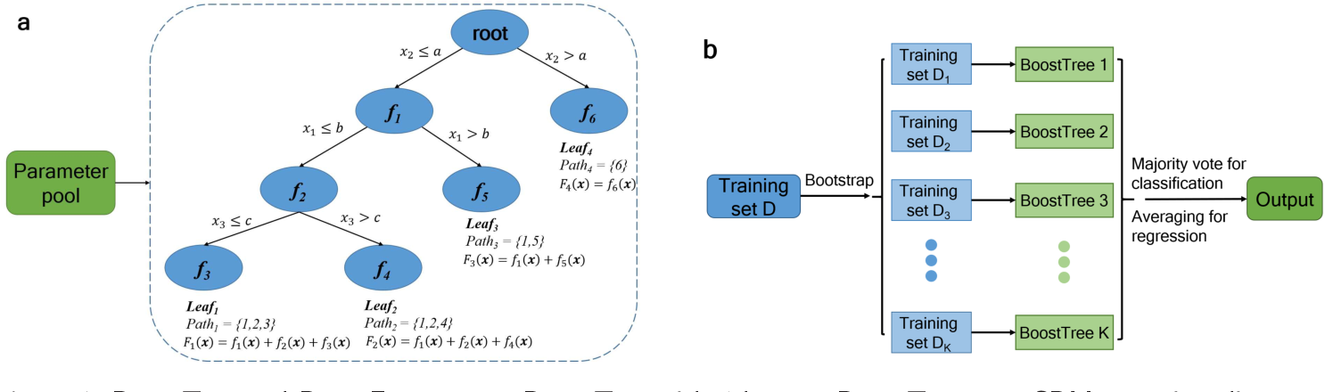 Figure 1 for BoostTree and BoostForest for Ensemble Learning