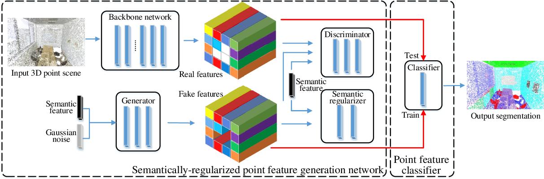 Figure 3 for Segmenting 3D Hybrid Scenes via Zero-Shot Learning