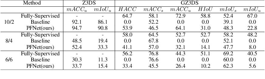 Figure 2 for Segmenting 3D Hybrid Scenes via Zero-Shot Learning