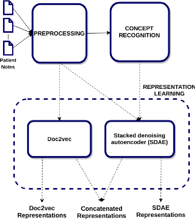 Figure 1 for Patient representation learning and interpretable evaluation using clinical notes