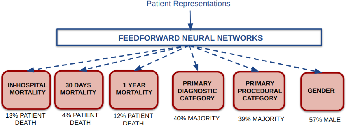 Figure 4 for Patient representation learning and interpretable evaluation using clinical notes
