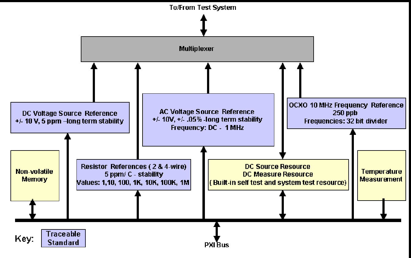 Instrument Certification As Part Of A Modular Test Platform 1m 100k 1 And Is Suitable For Measuring Dc Voltages Up To Architecture Semantic Scholar