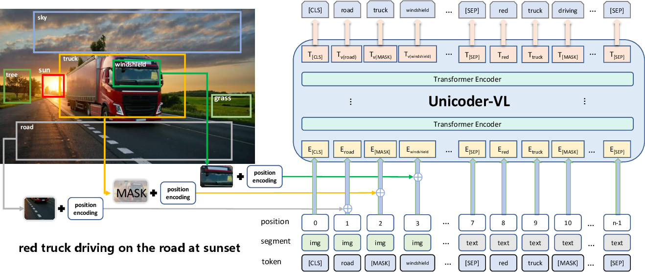 Figure 1 for Unicoder-VL: A Universal Encoder for Vision and Language by Cross-modal Pre-training