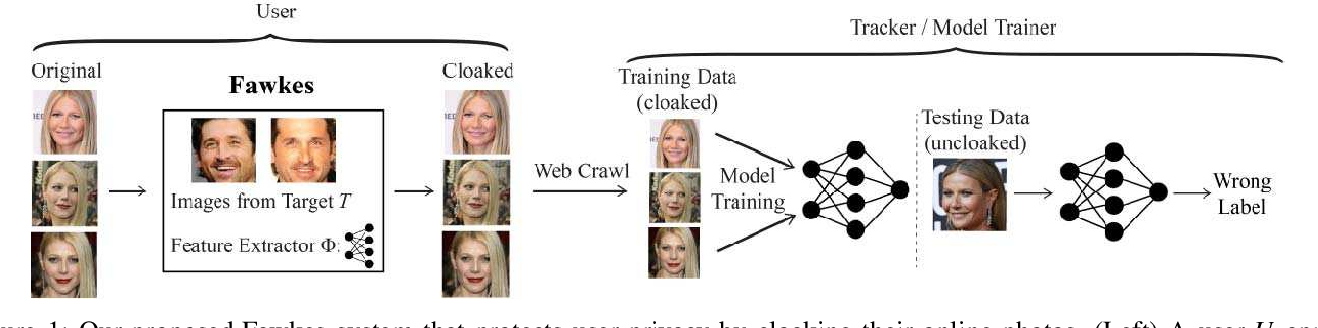Figure 1 for Fawkes: Protecting Personal Privacy against Unauthorized Deep Learning Models
