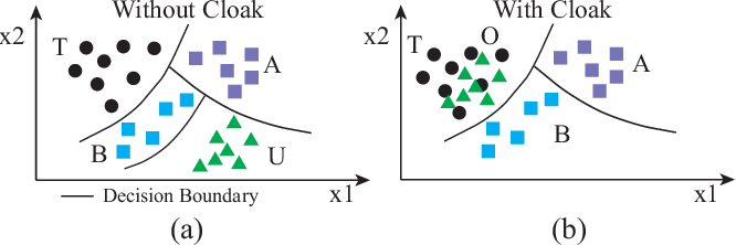Figure 3 for Fawkes: Protecting Personal Privacy against Unauthorized Deep Learning Models