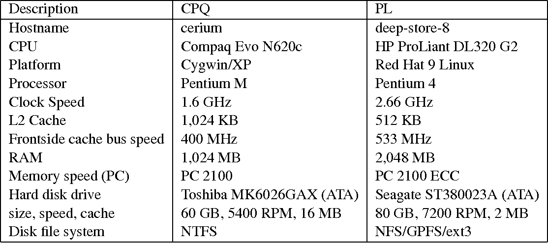 PDF] Efficient archival data storage - Semantic Scholar
