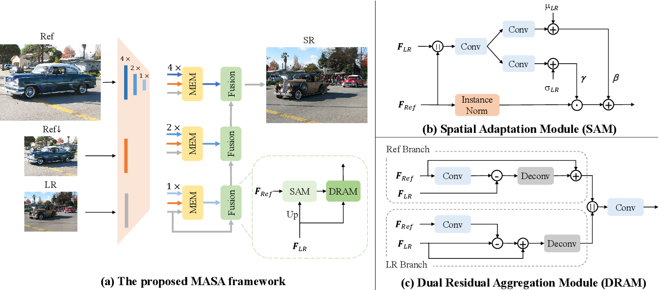 Figure 3 for MASA-SR: Matching Acceleration and Spatial Adaptation for Reference-Based Image Super-Resolution