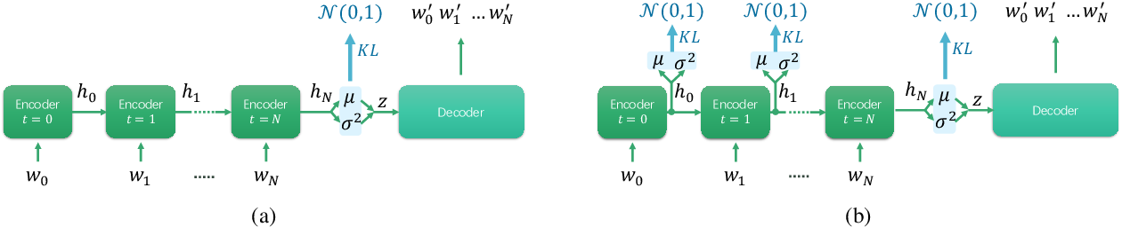 Figure 1 for A Stable Variational Autoencoder for Text Modelling