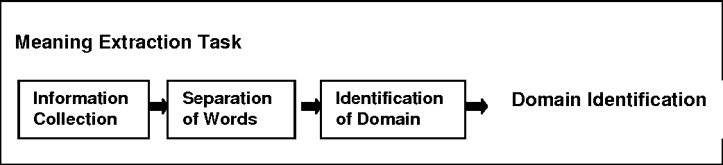 Figure 1 for An Improved Approach for Word Ambiguity Removal