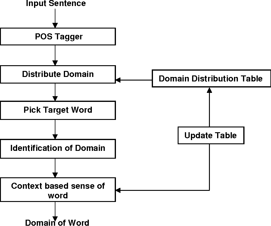 Figure 3 for An Improved Approach for Word Ambiguity Removal