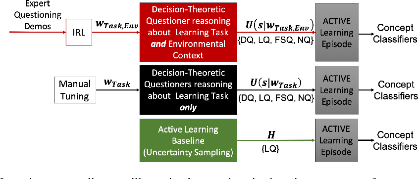 Figure 1 for Active Learning within Constrained Environments through Imitation of an Expert Questioner