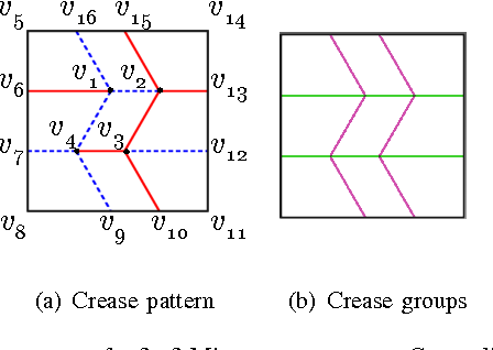 Fig 4 Crease Groups Of A 3x3 Miura Pattern