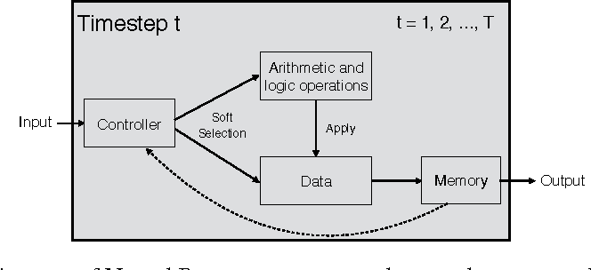 Figure 1 for Neural Programmer: Inducing Latent Programs with Gradient Descent