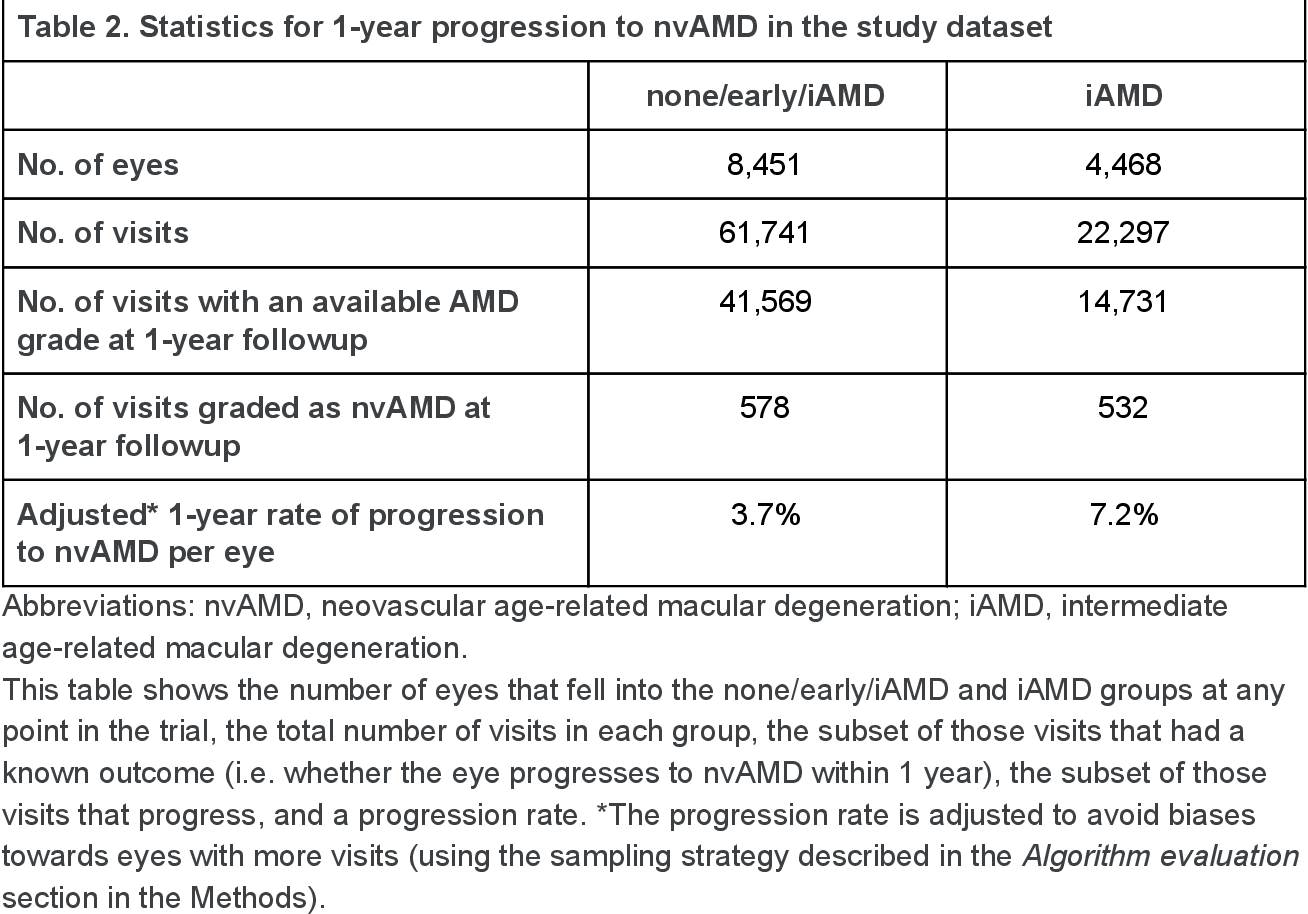 Figure 3 for Predicting Progression of Age-related Macular Degeneration from Fundus Images using Deep Learning