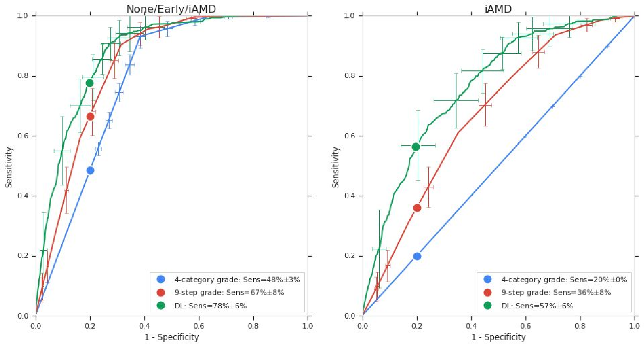 Figure 4 for Predicting Progression of Age-related Macular Degeneration from Fundus Images using Deep Learning