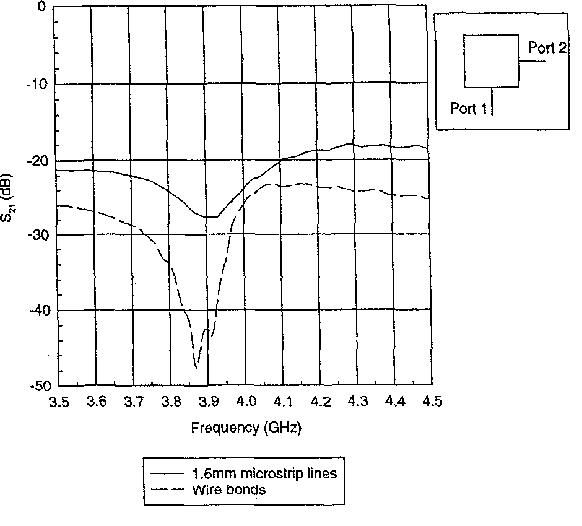 """Figure 1 : Transmission between orthogonal sides of a 24"""" square patch, E,=2.32, H=0.508mm"""