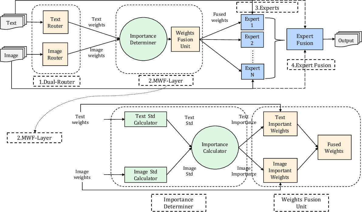Figure 3 for DRDF: Determining the Importance of Different Multimodal Information with Dual-Router Dynamic Framework