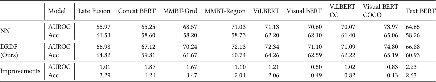 Figure 2 for DRDF: Determining the Importance of Different Multimodal Information with Dual-Router Dynamic Framework