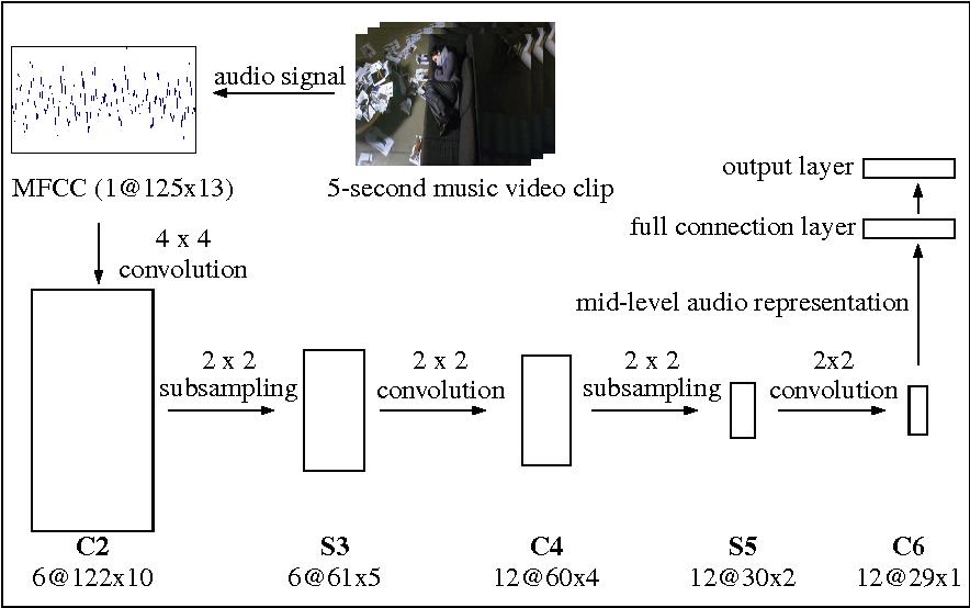 Understanding Music Of Neural >> Figure 2 From Understanding Affective Content Of Music Videos