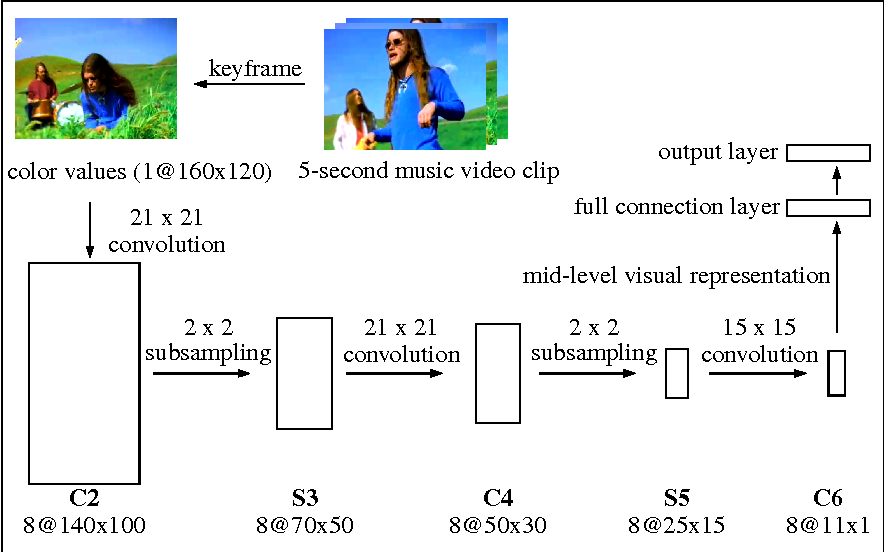 Understanding Music Of Neural >> Figure 3 From Understanding Affective Content Of Music