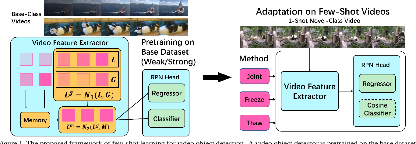 Figure 2 for Few-Shot Learning for Video Object Detection in a Transfer-Learning Scheme