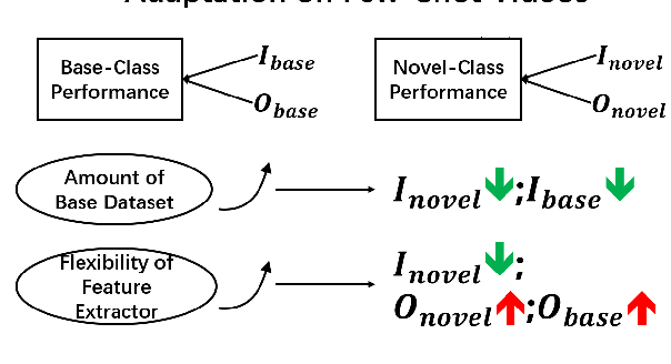 Figure 4 for Few-Shot Learning for Video Object Detection in a Transfer-Learning Scheme