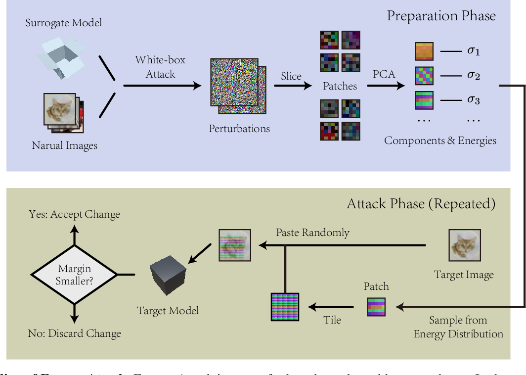 Figure 1 for Energy Attack: On Transferring Adversarial Examples