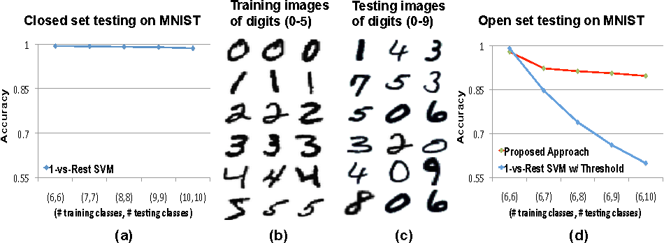 extreme value theory based methods for visual recognition