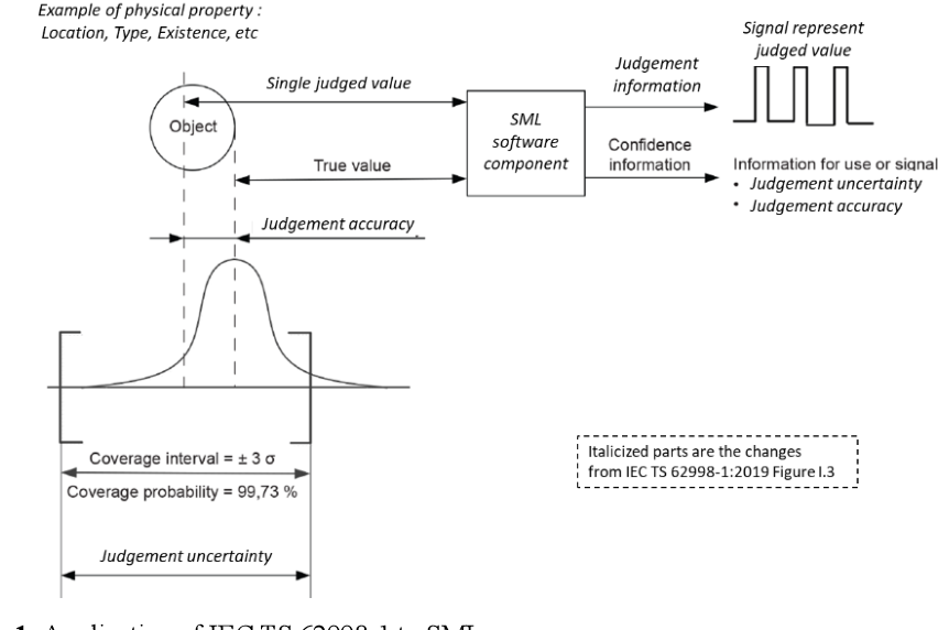 Figure 2 for Safety design concepts for statistical machine learning components toward accordance with functional safety standards