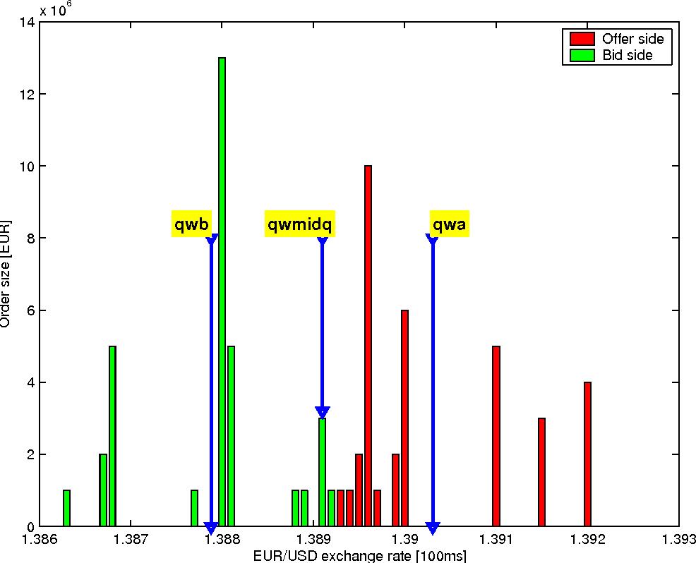 Figure 2 From Predictors Of Triangular Arbitrage Opportunities