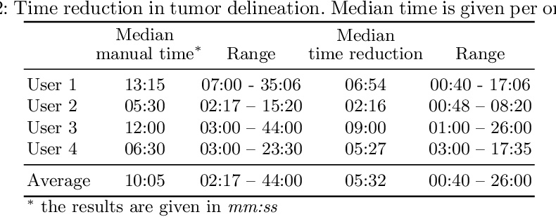 Figure 3 for Deep Learning for Brain Tumor Segmentation in Radiosurgery: Prospective Clinical Evaluation