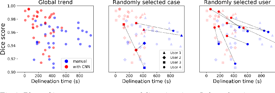 Figure 4 for Deep Learning for Brain Tumor Segmentation in Radiosurgery: Prospective Clinical Evaluation