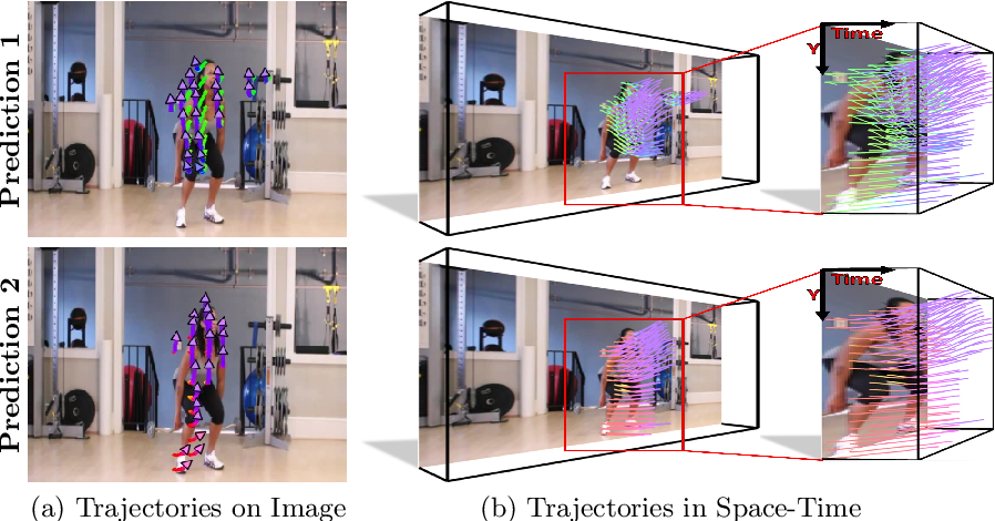 Figure 1 for An Uncertain Future: Forecasting from Static Images using Variational Autoencoders