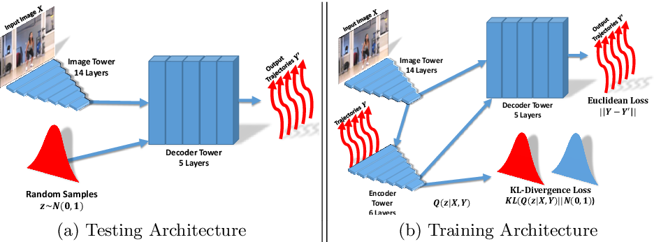 Figure 3 for An Uncertain Future: Forecasting from Static Images using Variational Autoencoders
