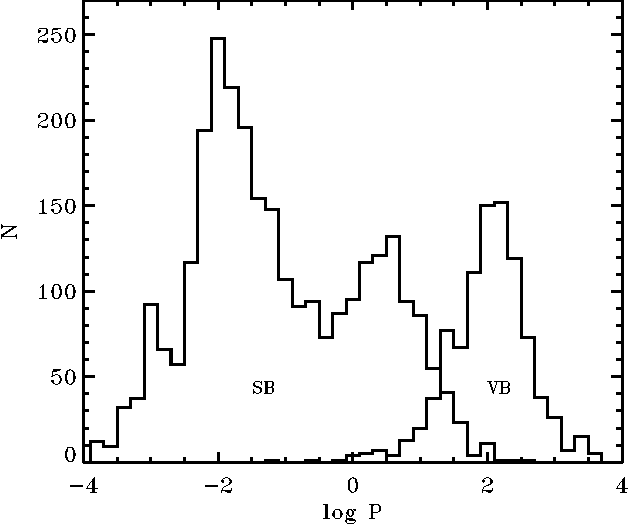 Figure 1 from full title asp conference series vol volume period distribution from the sb9 catalog of spectroscopic binaries pourbaix et al ccuart Choice Image