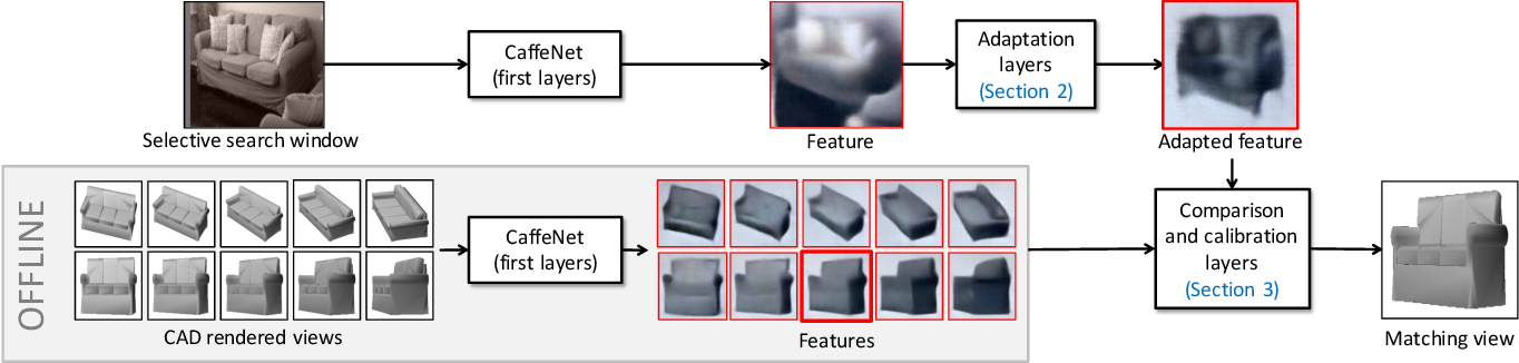Figure 1 for Deep Exemplar 2D-3D Detection by Adapting from Real to Rendered Views