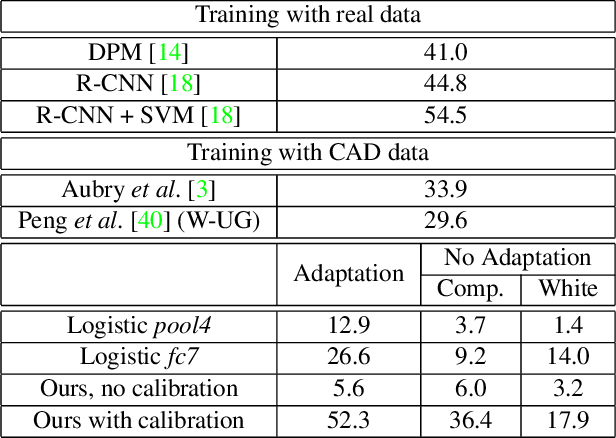 Figure 4 for Deep Exemplar 2D-3D Detection by Adapting from Real to Rendered Views