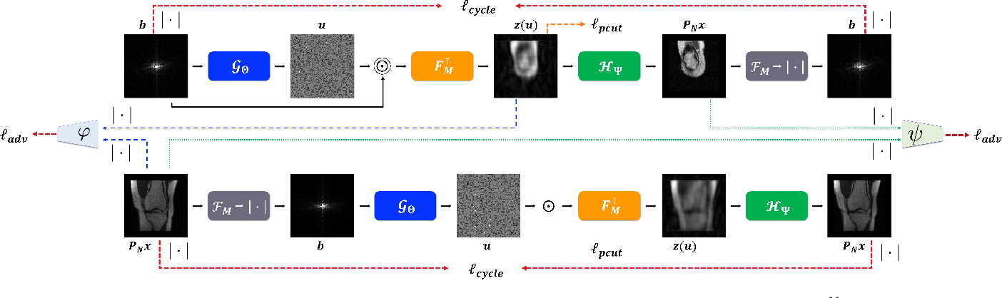 Figure 1 for DeepPhaseCut: Deep Relaxation in Phase for Unsupervised Fourier Phase Retrieval