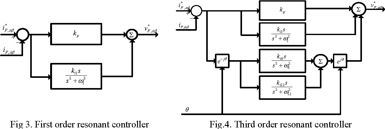 Fig 3. First order resonant controller Fig.4. Third order resonant controller