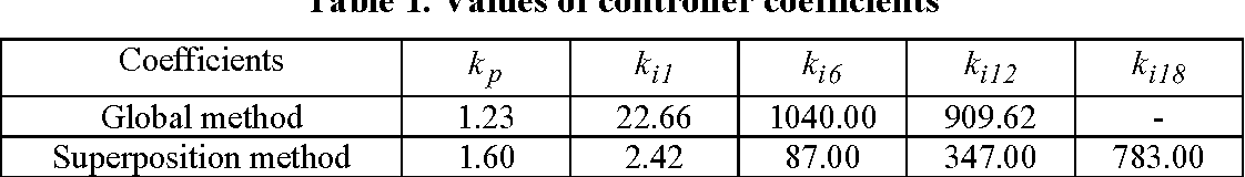 Table 1. Values of controller coefficients