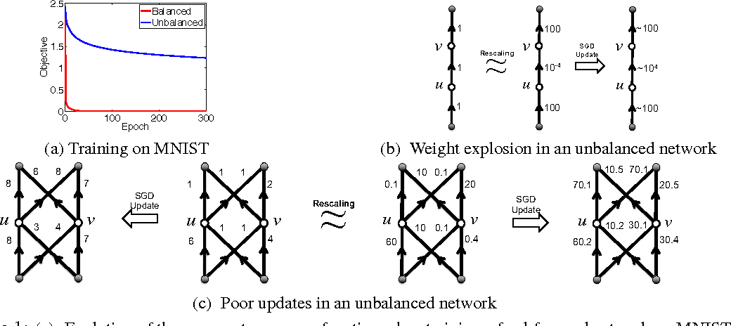 Figure 1 for Path-SGD: Path-Normalized Optimization in Deep Neural Networks