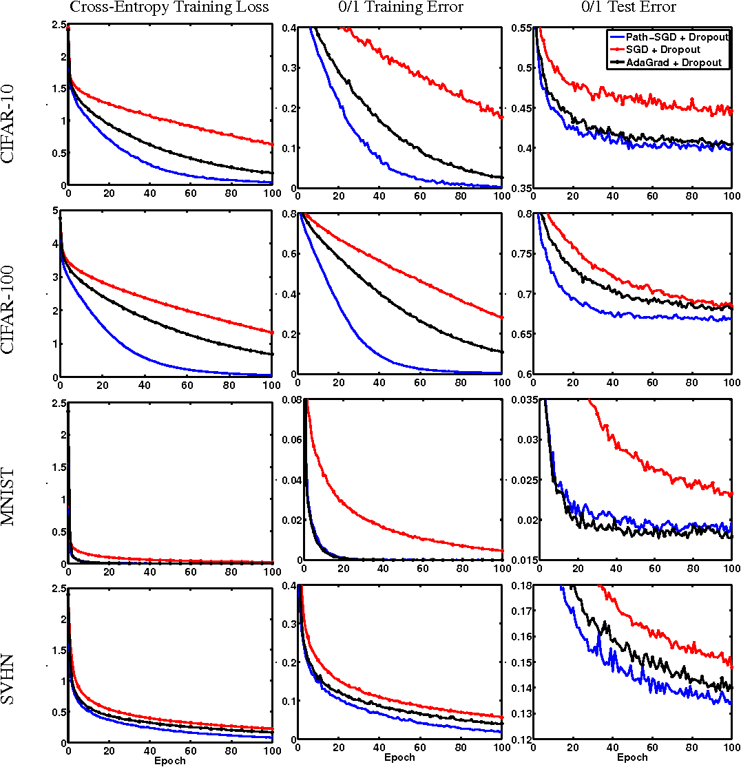 Figure 4 for Path-SGD: Path-Normalized Optimization in Deep Neural Networks