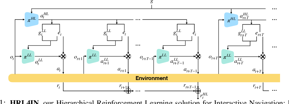 Figure 1 for HRL4IN: Hierarchical Reinforcement Learning for Interactive Navigation with Mobile Manipulators