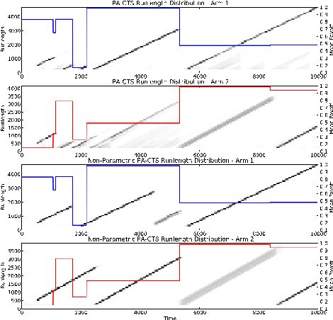 Figure 2: Runlength Distribution for PA-CTS and NP PA-CTS in Global Switching Environment. The mean payoffs of the arms are super-imposed over the distribution.
