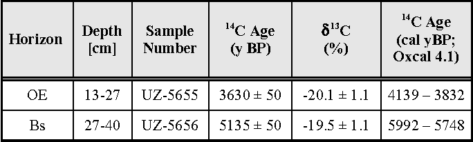 Numerical age dating methods