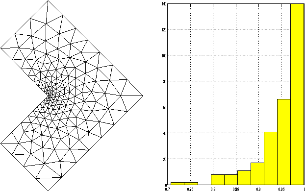 Figure 7 from A Matlab mesh generator for the two-dimensional finite
