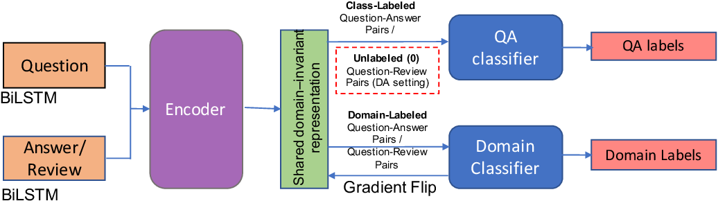 Figure 1 for Learning to Answer Subjective, Specific Product-Related Queries using Customer Reviews by Adversarial Domain Adaptation